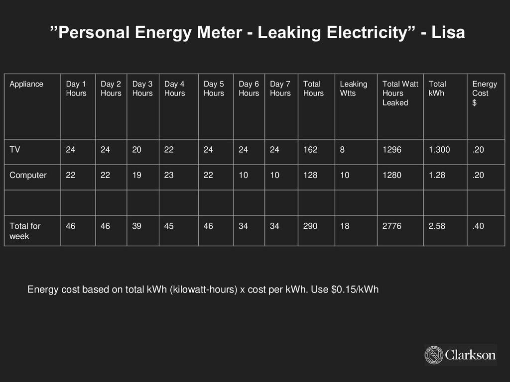"""Personal Energy Meter - Leaking Electricity"" -..."