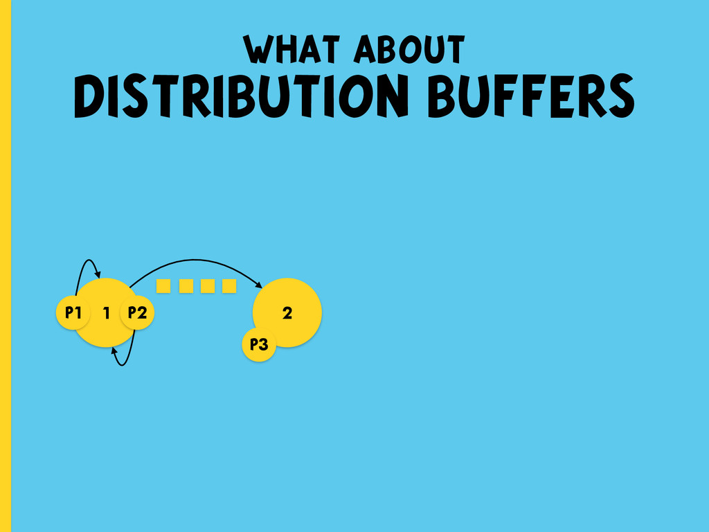 what about DISTRIBUTION BUFFERS 1 2 p1 p3 p2