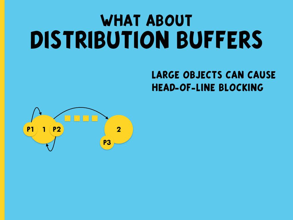 what about DISTRIBUTION BUFFERS 1 2 p1 p3 p2 la...