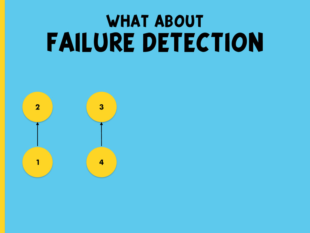 what about FAILURE DETECTION 1 3 2 4