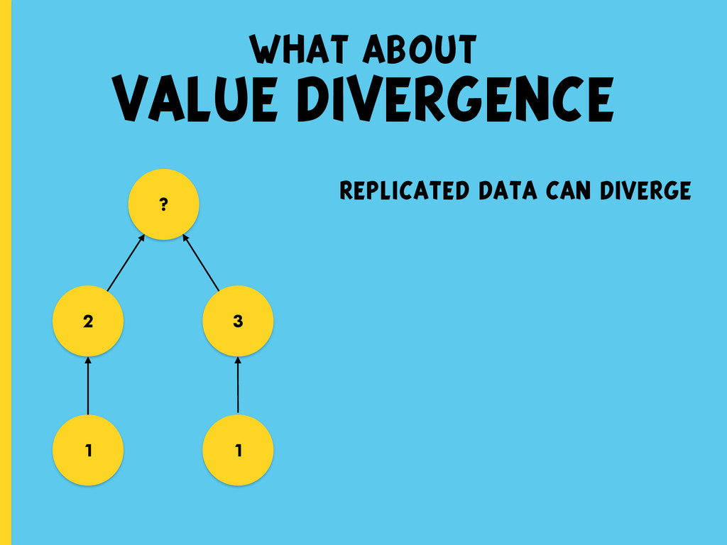 what about VALUE DIVERGENCE replicated data can...