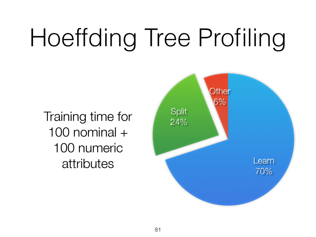 Hoeffding Tree Profiling 81 Other 6% Split 24% L...