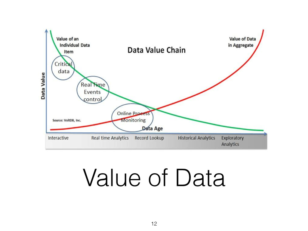 Value of Data 12