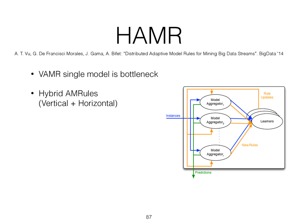 HAMR • VAMR single model is bottleneck • Hybrid...