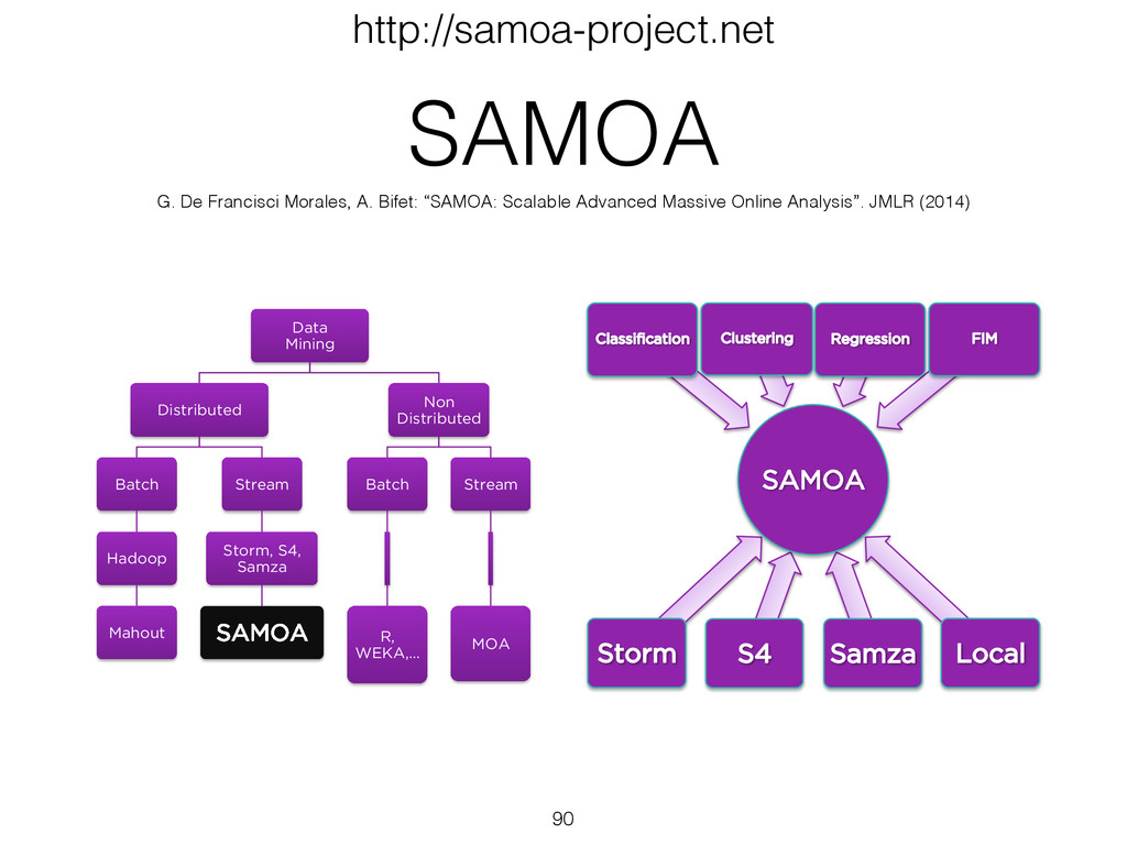 SAMOA SAMOA 90 http://samoa-project.net Data Mi...