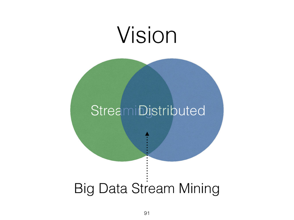 Streaming Vision 91 Distributed Big Data Stream...