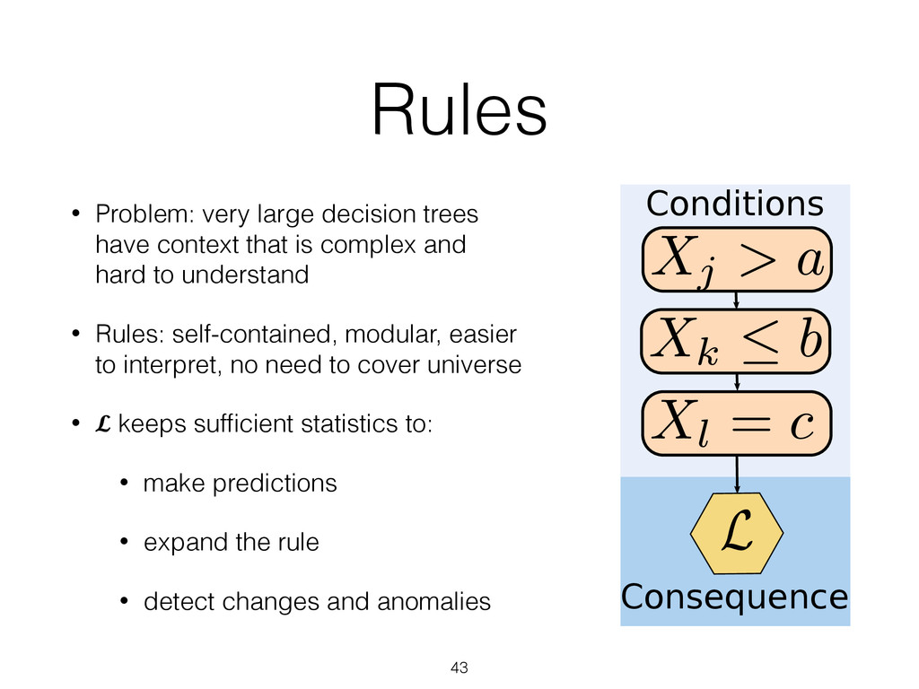 AMRules Rules Rules     Rule...