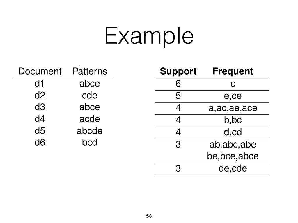 Example 58 Dataset Example Document Patterns d1...