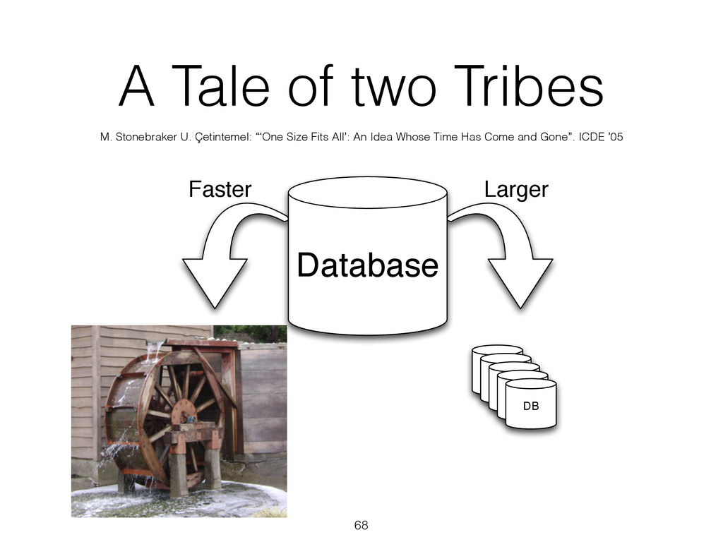 A Tale of two Tribes 68 DB DB DB DB DB DB Data ...