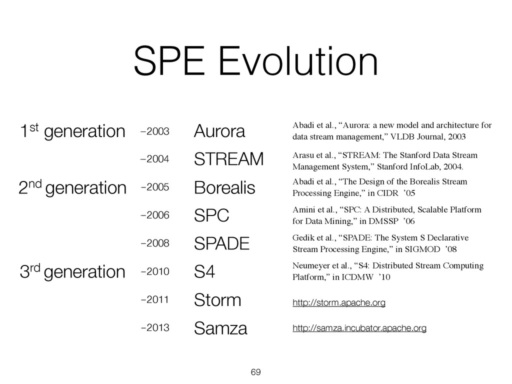 SPE Evolution —2003 —2004 —2005 —2006 —2008 —20...
