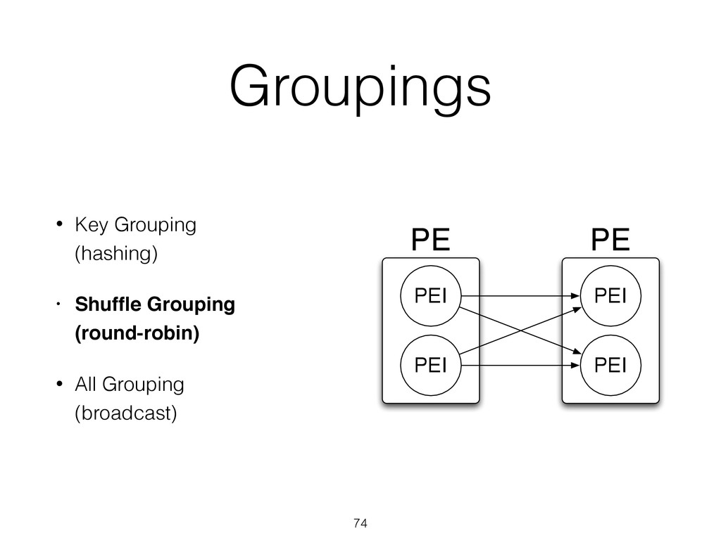 PE PE PEI PEI PEI PEI Groupings • Key Grouping ...