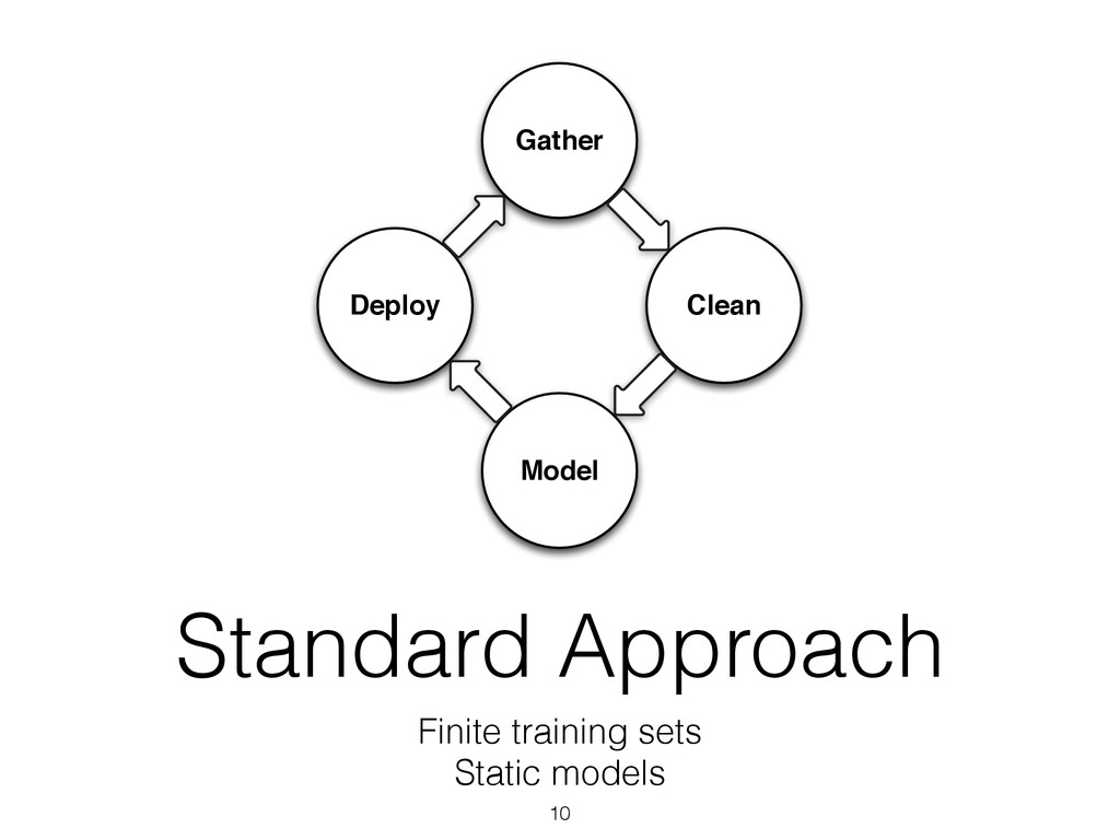 Gather Clean Model Deploy Standard Approach Fin...