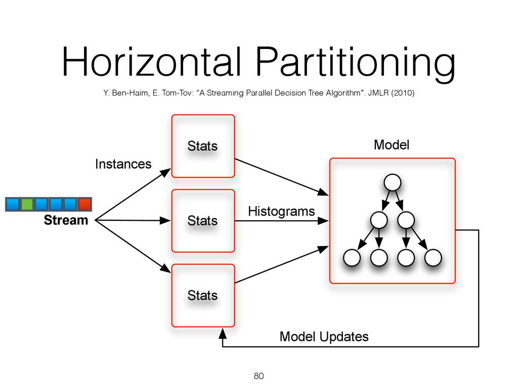 Stats Stats Stats Stream Histograms Model Insta...