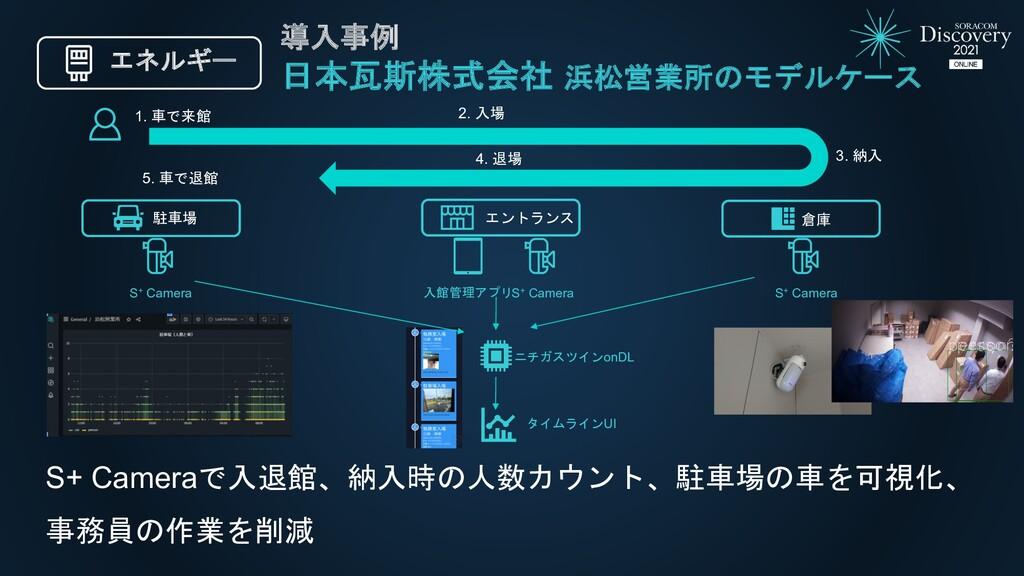 日本瓦斯株式会社 浜松営業所のモデルケース S+ Cameraで入退館、納入時の人数カウント、...