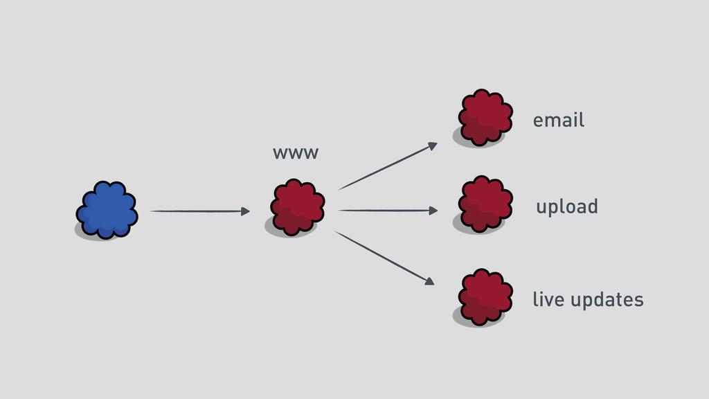 www email upload live updates