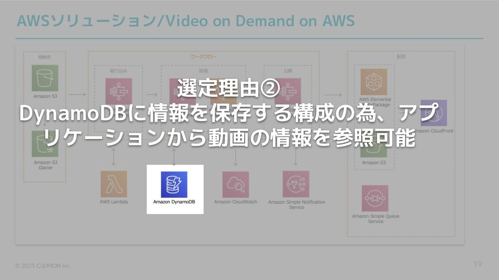 © 2021 CoDMON Inc. 19 AWSソリューション/Video on Deman...