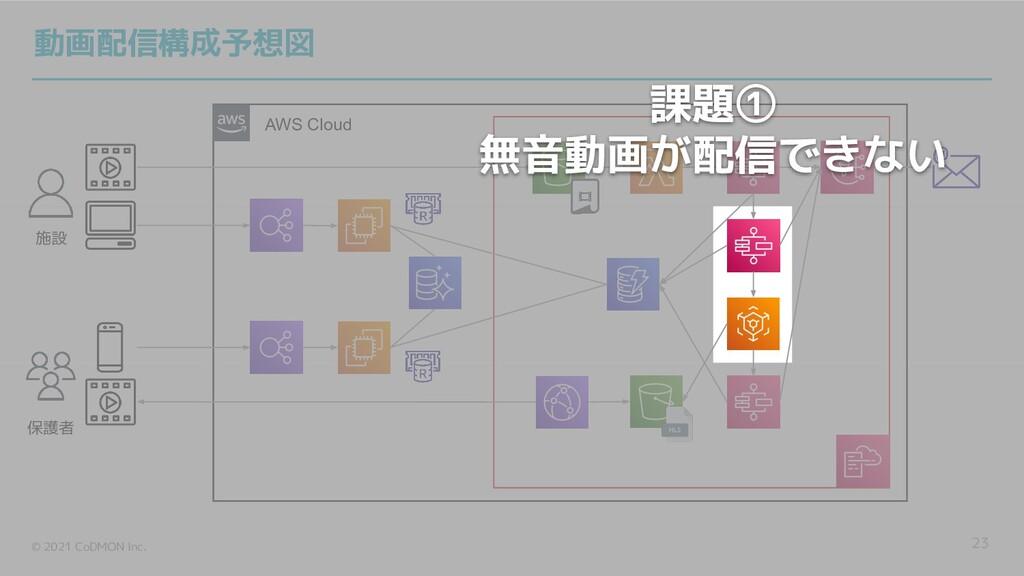 © 2021 CoDMON Inc. AWS Cloud 23 施設 保護者 動画配信構成予想...