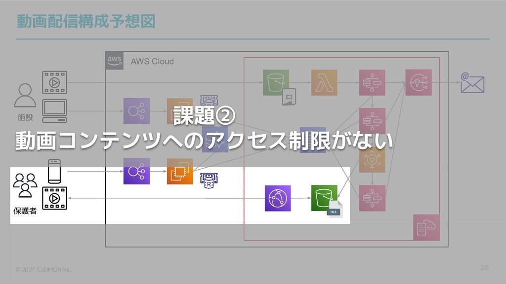 © 2021 CoDMON Inc. AWS Cloud 28 施設 保護者 動画配信構成予想...
