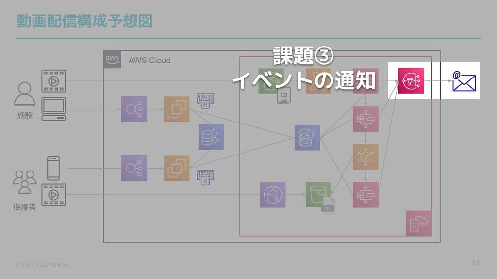 © 2021 CoDMON Inc. AWS Cloud 33 施設 保護者 動画配信構成予想...