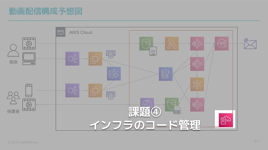 © 2021 CoDMON Inc. AWS Cloud 37 施設 保護者 動画配信構成予想...