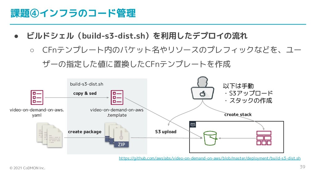 © 2021 CoDMON Inc. build-s3-dist.sh 課題④インフラのコード...