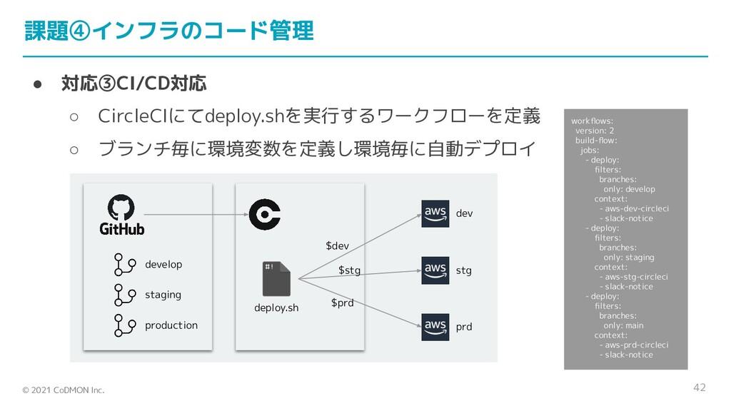 © 2021 CoDMON Inc. 課題④インフラのコード管理 ● 対応③CI/CD対応 ○...