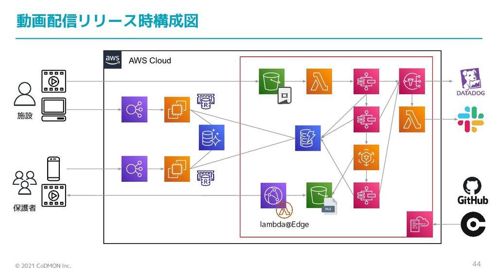© 2021 CoDMON Inc. AWS Cloud 44 lambda@Edge 施設 ...