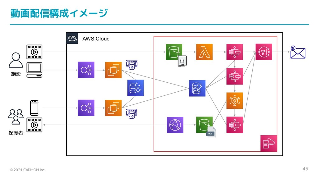 © 2021 CoDMON Inc. AWS Cloud 45 施設 保護者 動画配信構成イメ...