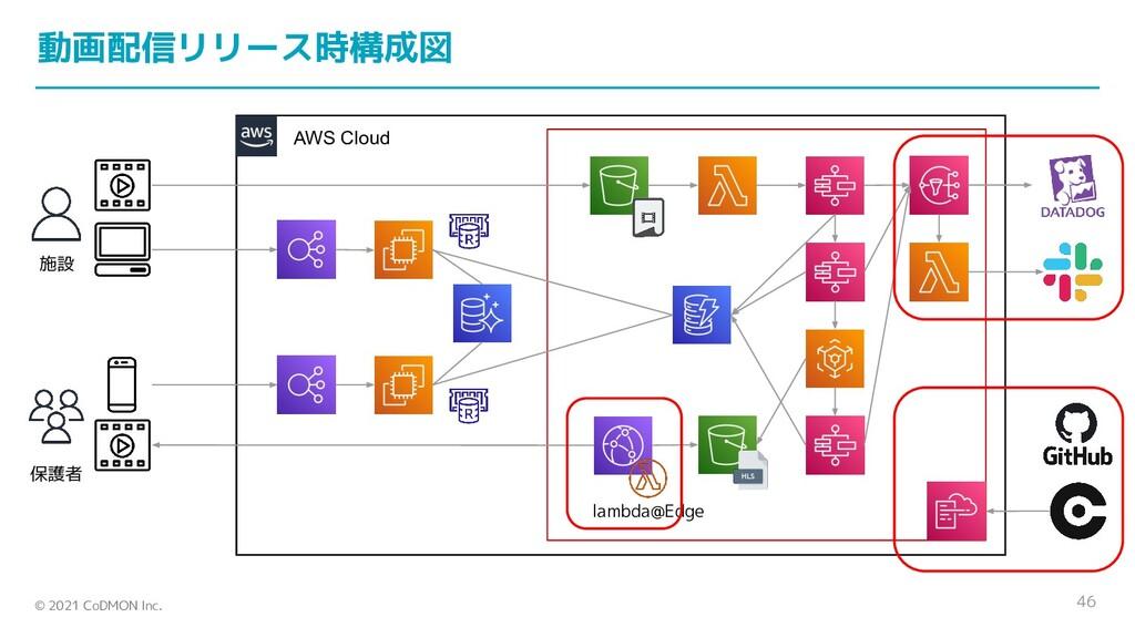 © 2021 CoDMON Inc. AWS Cloud 46 lambda@Edge 施設 ...