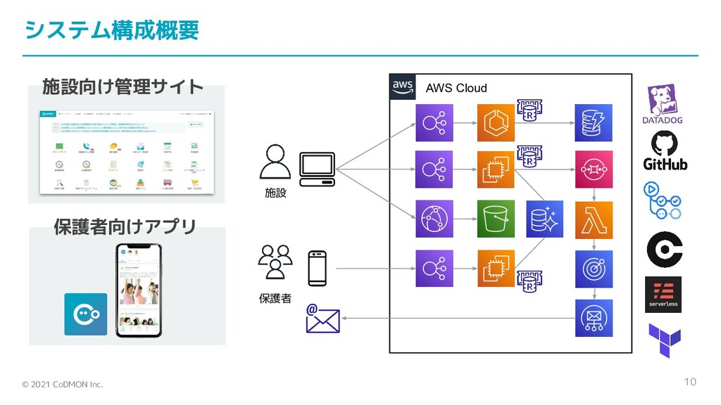 © 2021 CoDMON Inc. AWS Cloud 10 施設 保護者 システム構成概要...