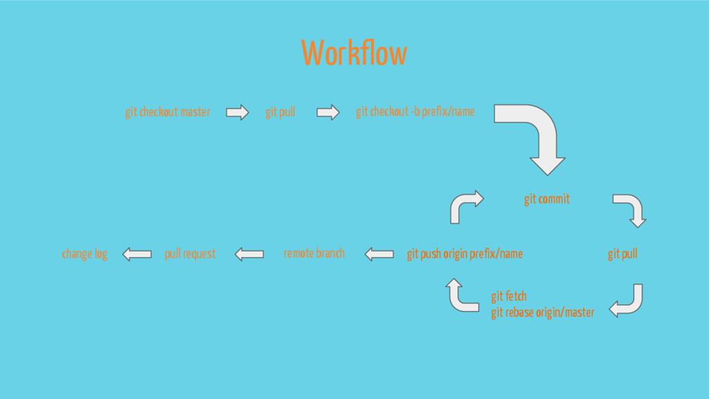 Workflow pull request change log remote branch ...