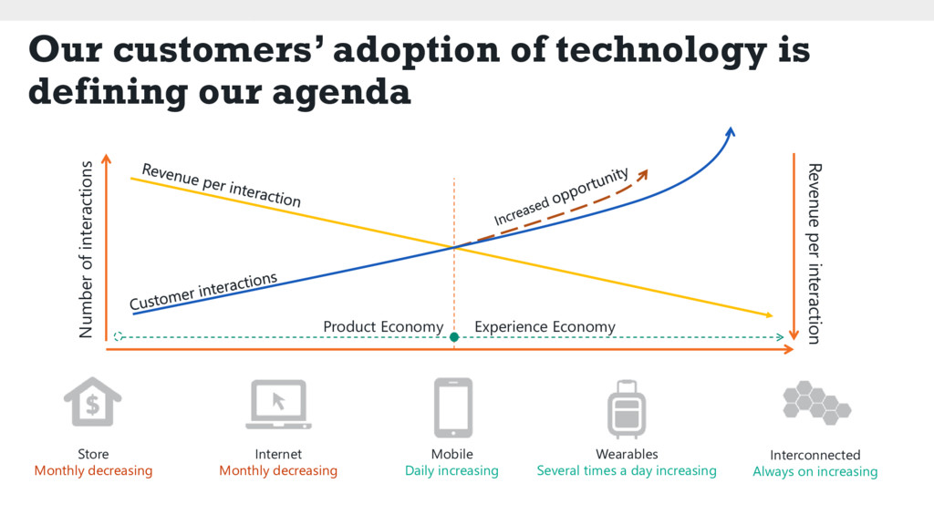 Our customers' adoption of technology is defini...