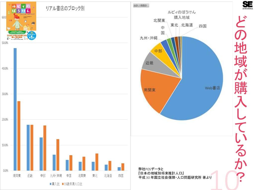 ど の 地 域 が 購 入 し て い る か ? 弊社POSデータと 『日本の地域別将来推計...