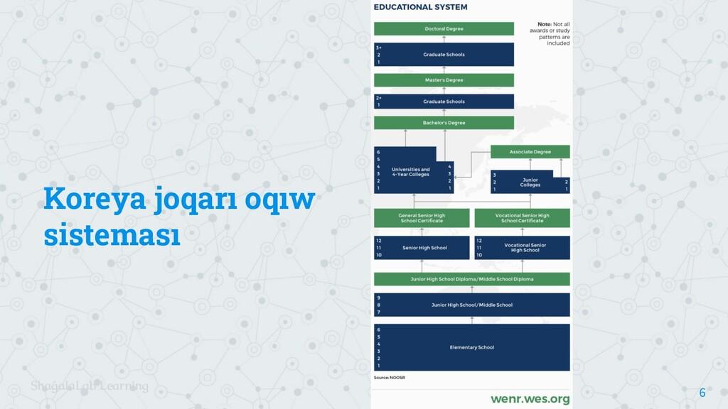 ShaǵalaLab Learning Koreya joqarı oqıw sistemas...