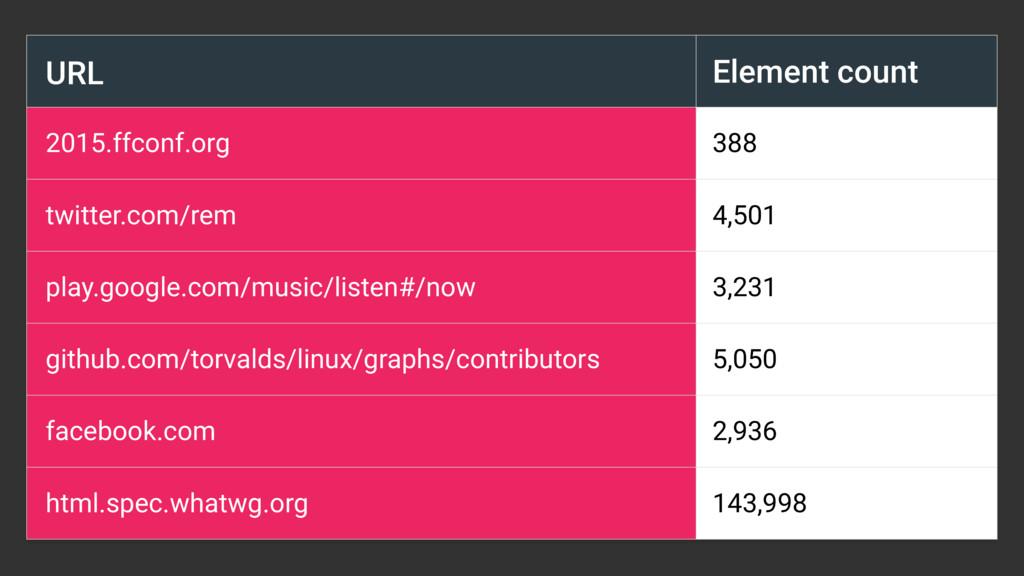 URL Element count 2015.ffconf.org 388 twitter.c...