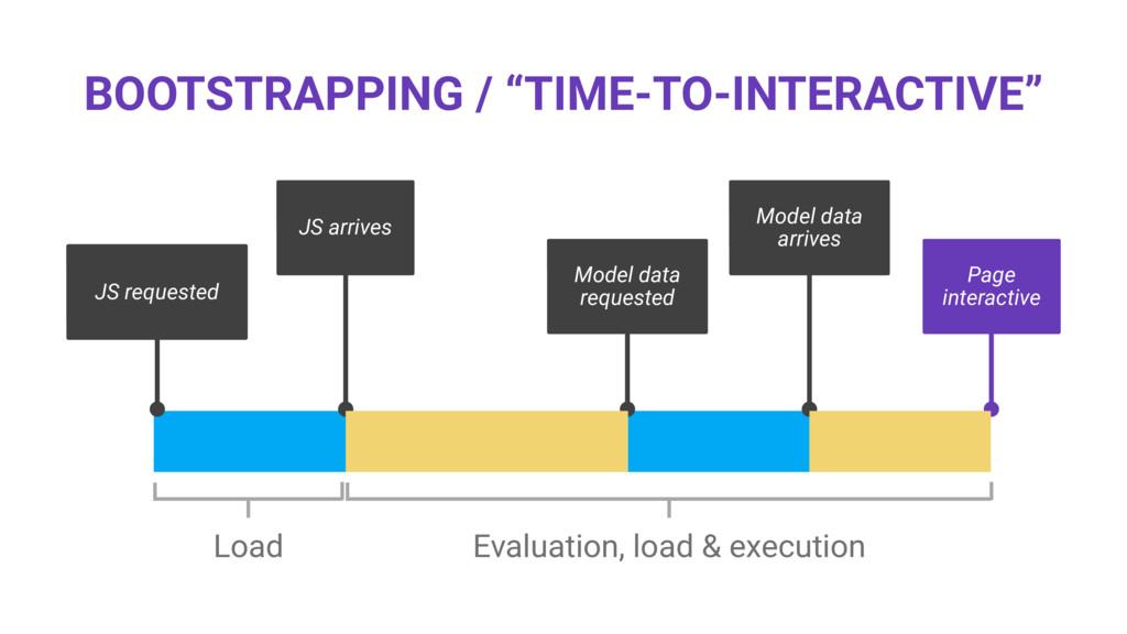 Model data requested Model data arrives JS requ...