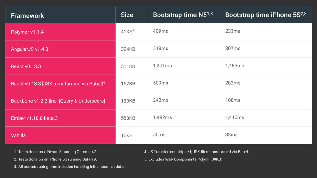 Framework Size Bootstrap time N51,3 Bootstrap t...
