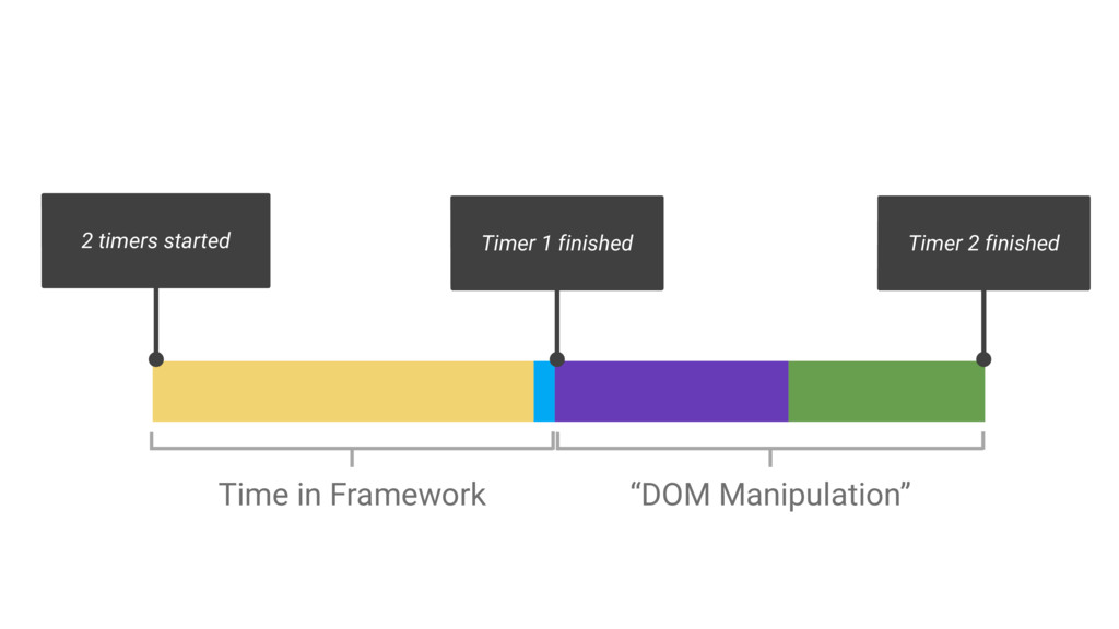 2 timers started Time in Framework Timer 1 fini...
