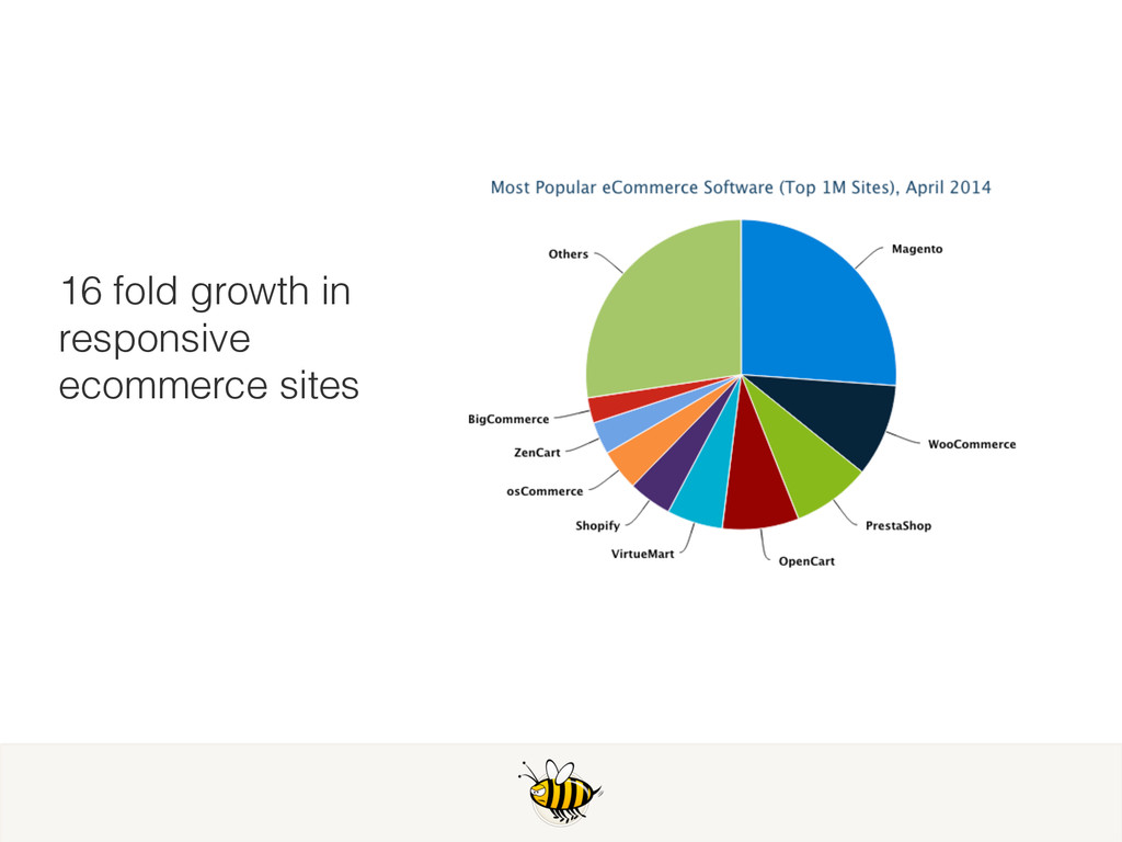 16 fold growth in responsive ecommerce sites