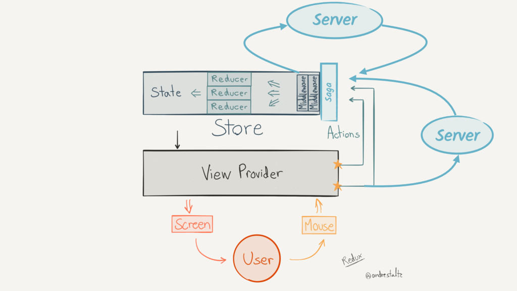 Server Saga Server