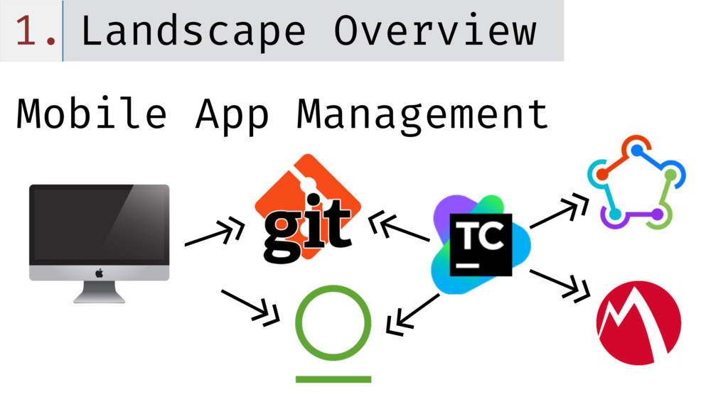 1. Landscape Overview Mobile App Management <<-...