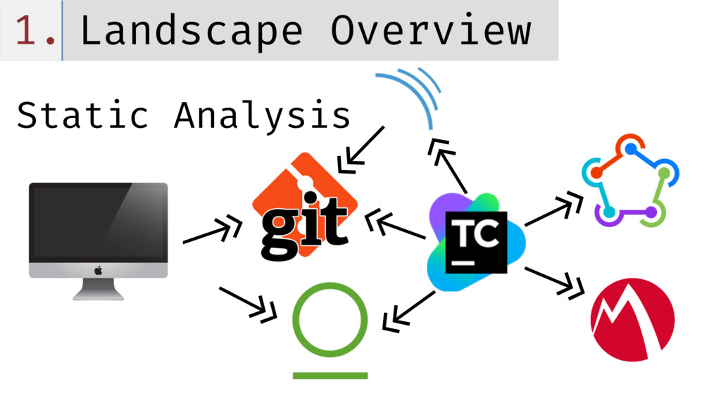 1. Landscape Overview Static Analysis <<- ->> <...