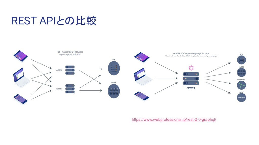 REST APIとの比較 https://www.webprofessional.jp/res...