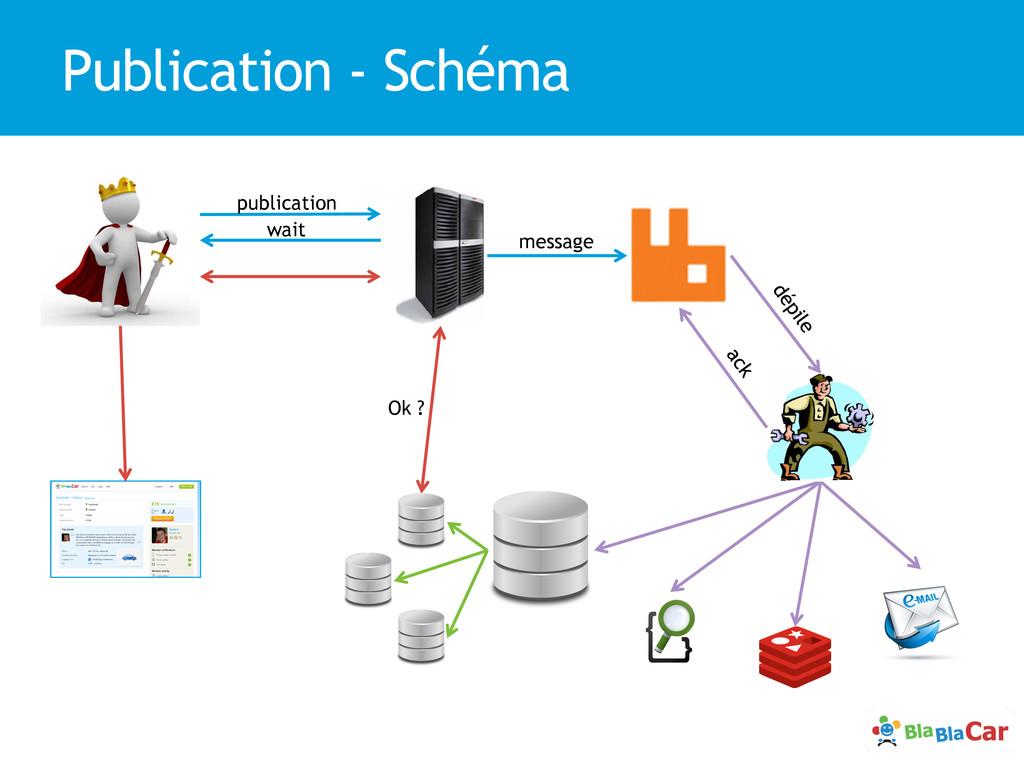 Publication - Schéma publication wait message O...