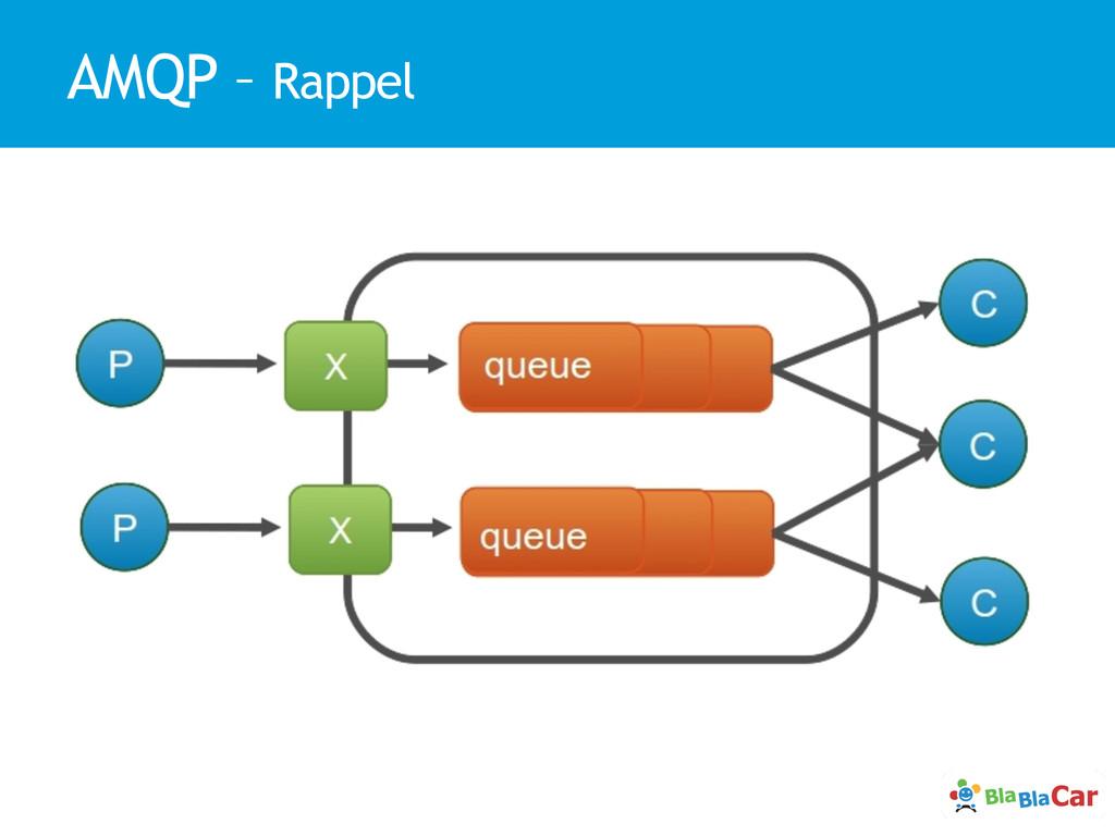 AMQP – Rappel