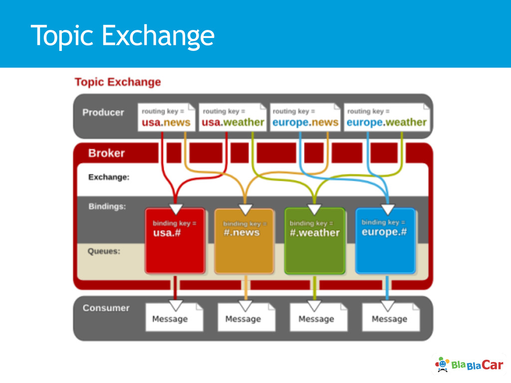 Topic Exchange