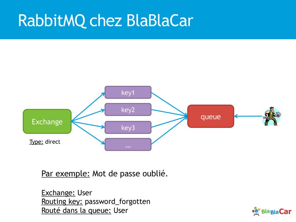 RabbitMQ chez BlaBlaCar Exchange key1 queue key...
