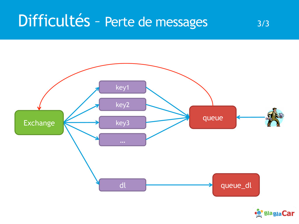 Difficultés – Perte de messages 3/3 key1 queue ...