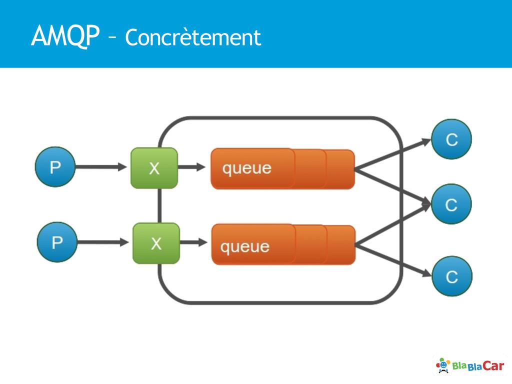 AMQP – Concrètement