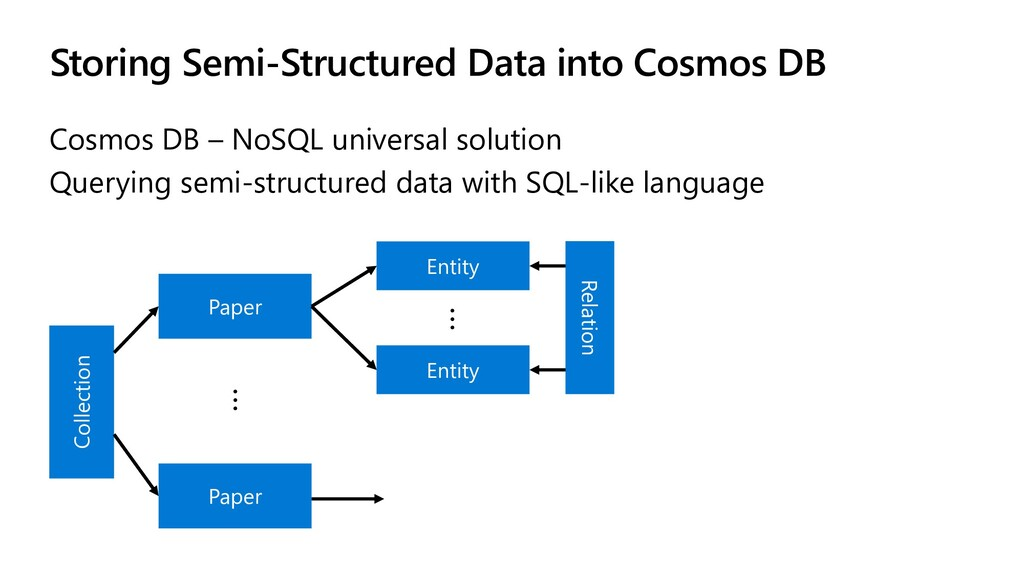 Storing Semi-Structured Data into Cosmos DB Cos...
